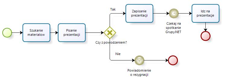 bpmn analysis crm intersys