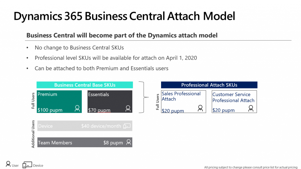 dynamics 365 business central attach model