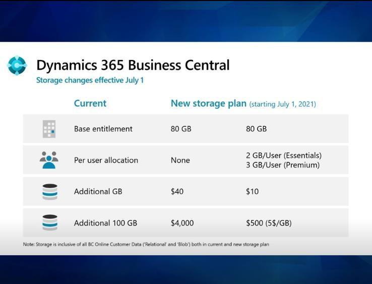 Przechowywanie oraz zarządzania danymi w D365 Business Central